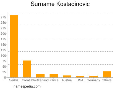 Surname Kostadinovic