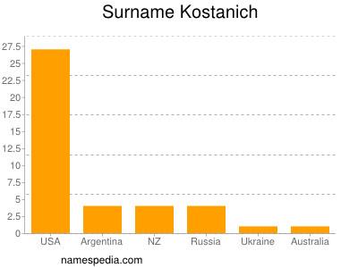 Surname Kostanich