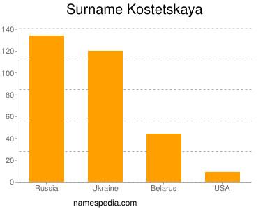 Surname Kostetskaya