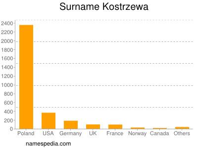 Surname Kostrzewa