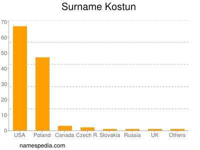 Surname Kostun
