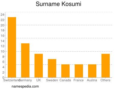 Surname Kosumi