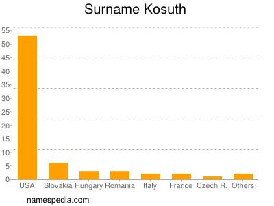 Surname Kosuth