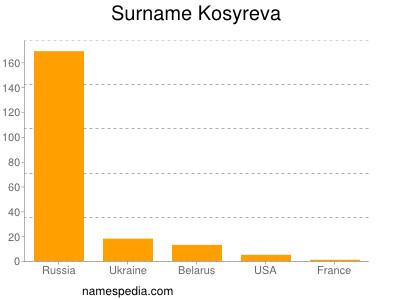 Surname Kosyreva