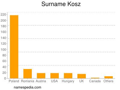 Surname Kosz