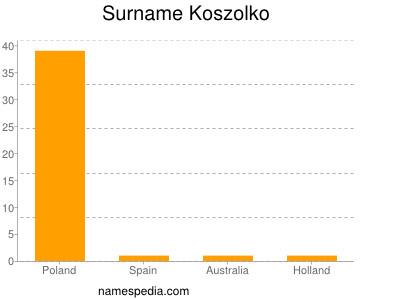 Surname Koszolko