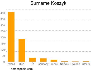 Surname Koszyk