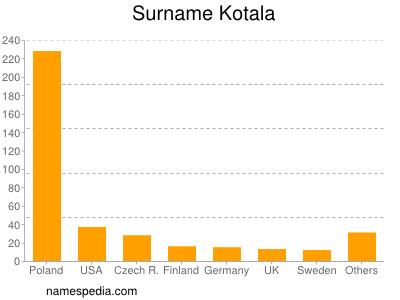 Surname Kotala