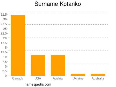 Surname Kotanko