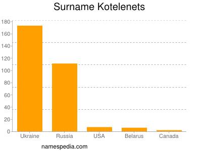 Surname Kotelenets