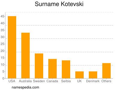 Surname Kotevski