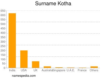 Surname Kotha