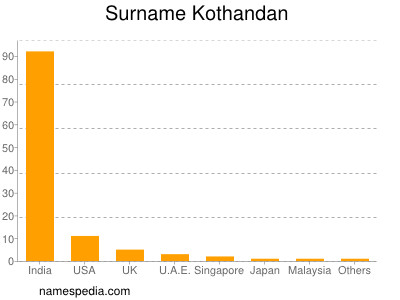 Surname Kothandan