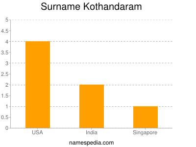 Surname Kothandaram