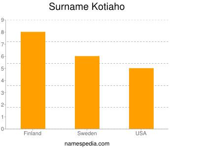Surname Kotiaho