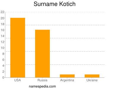 Surname Kotich