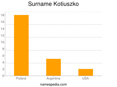 Surname Kotiuszko