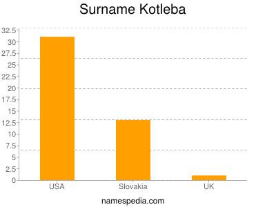 Surname Kotleba