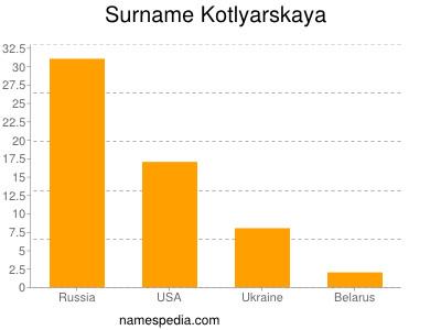 Surname Kotlyarskaya