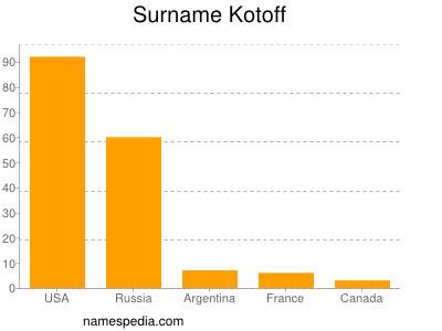 Surname Kotoff