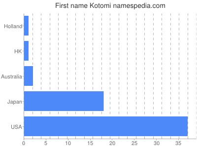 Given name Kotomi