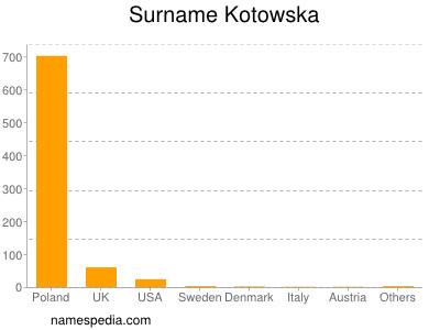 Surname Kotowska