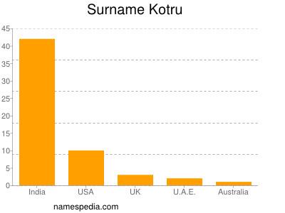 Surname Kotru