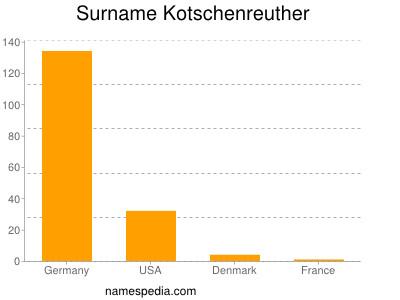 Surname Kotschenreuther