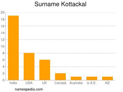 Surname Kottackal