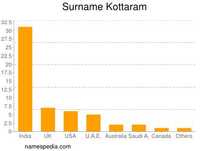Surname Kottaram