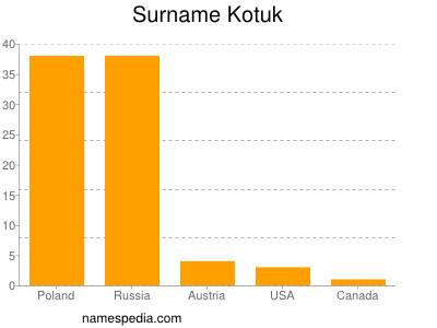 Surname Kotuk