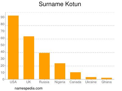 Surname Kotun