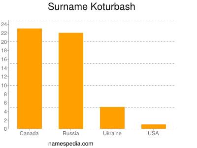 Surname Koturbash