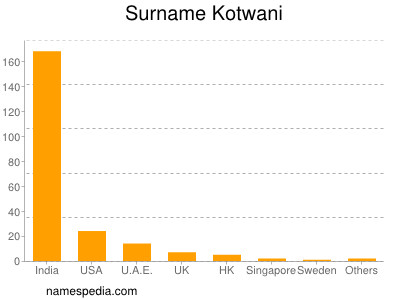 Surname Kotwani
