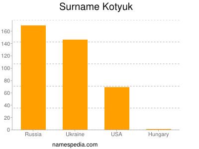 Surname Kotyuk