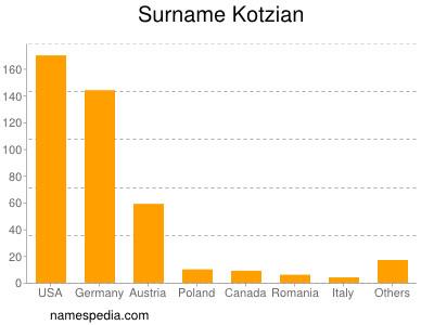 Surname Kotzian