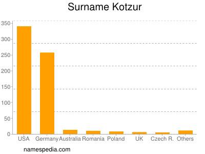Surname Kotzur