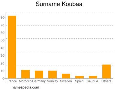 Surname Koubaa