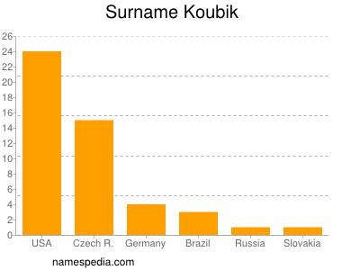 Surname Koubik