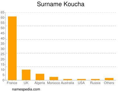 Surname Koucha