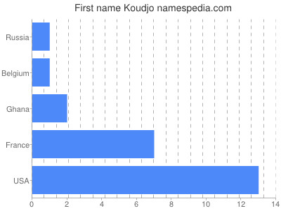Given name Koudjo