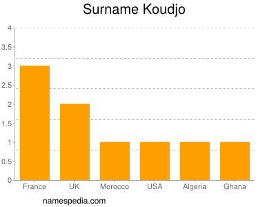 Surname Koudjo
