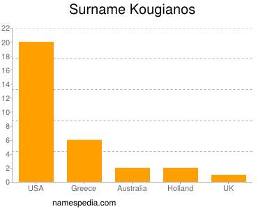 Surname Kougianos