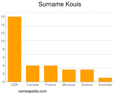 Surname Kouis