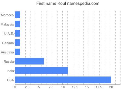 Given name Koul