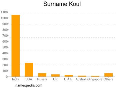 Surname Koul