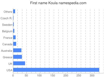 Given name Koula