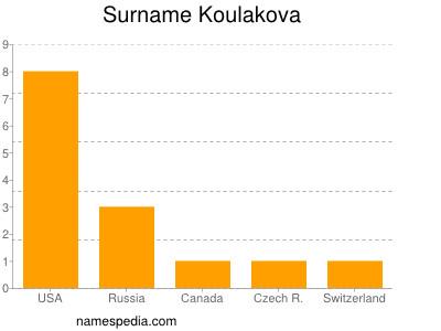 Surname Koulakova