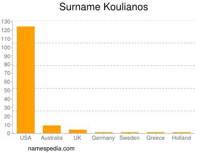 Surname Koulianos