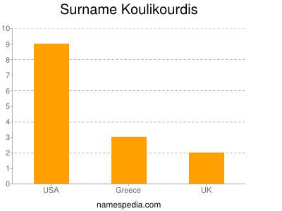 Surname Koulikourdis